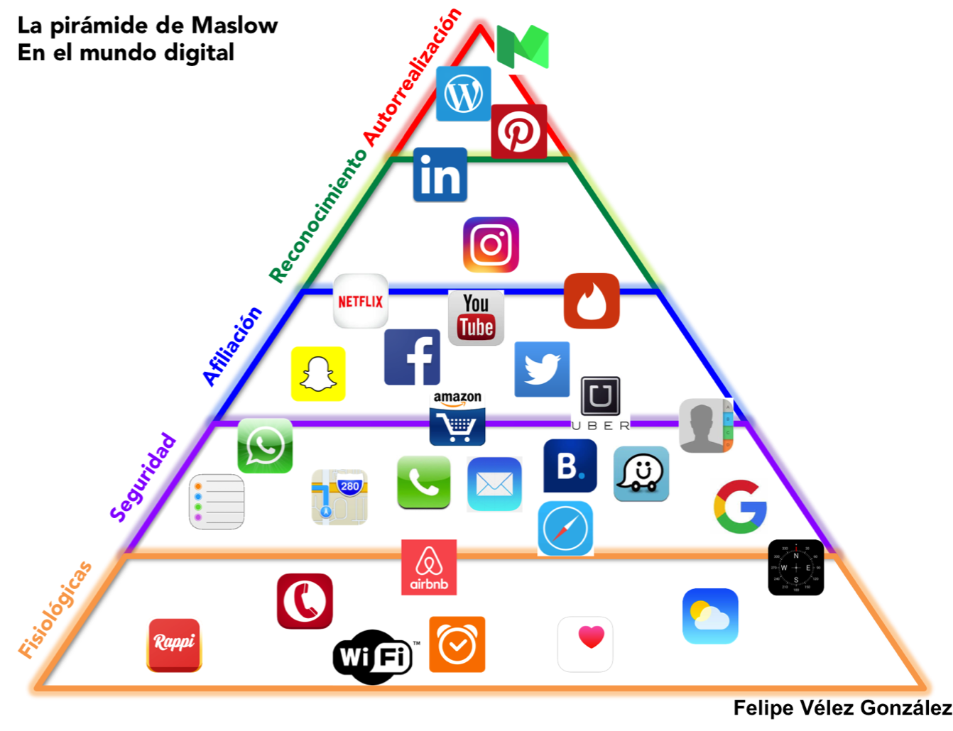 piramide maslow digital